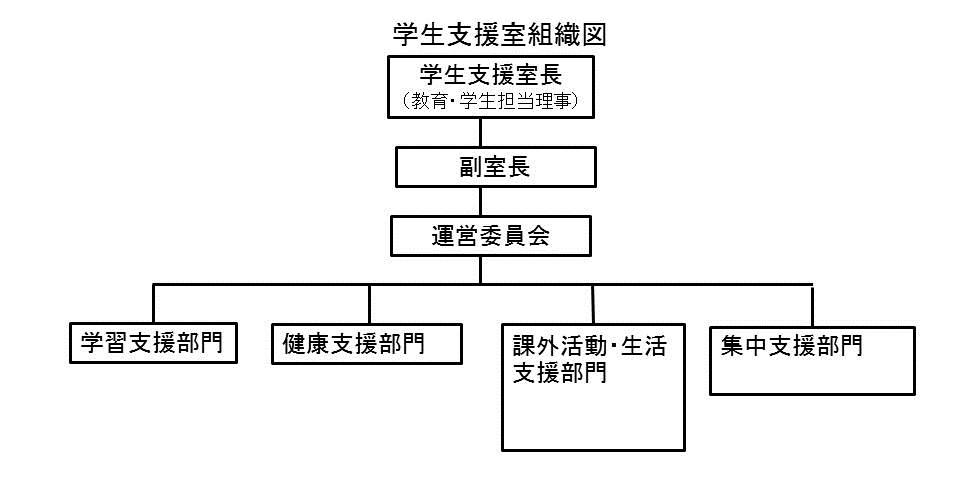 学生支援室 組織図
