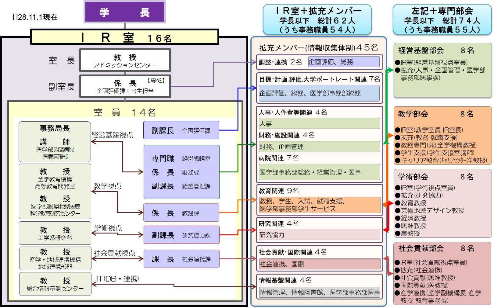 IR室の体制