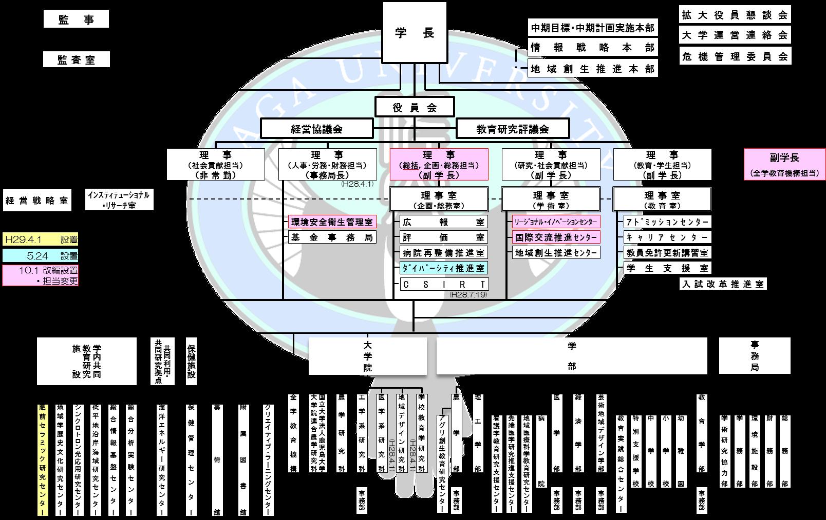 大学機構図