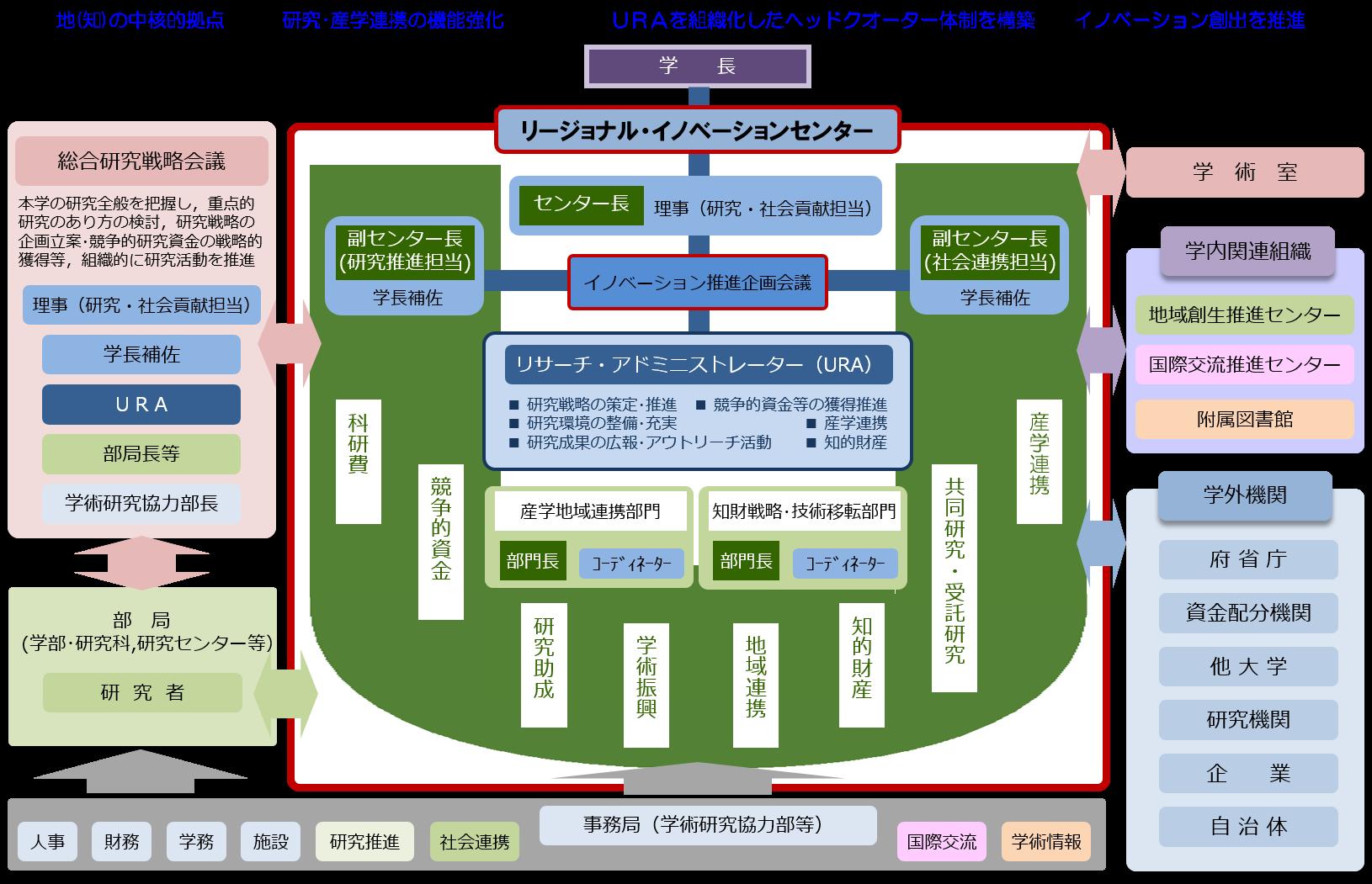 機構図201710