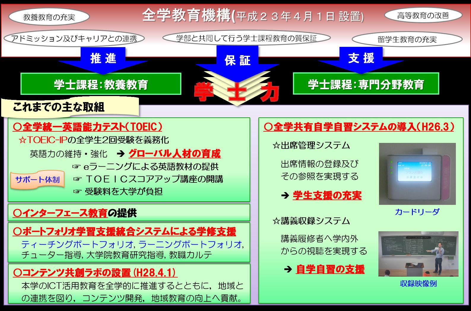 佐賀大学学士力